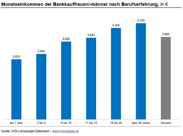 Bankkaufleute 2015